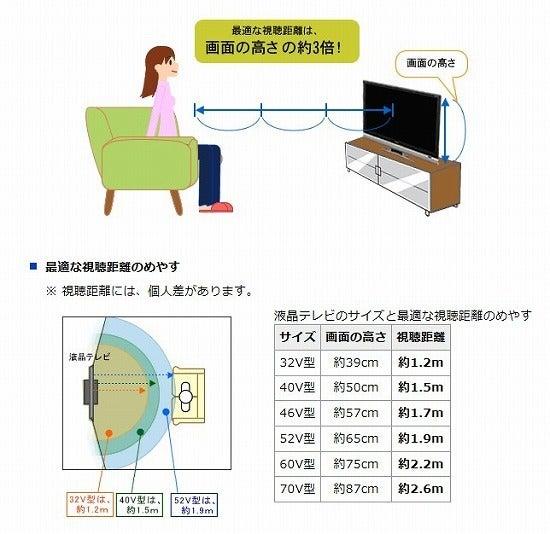 テレビ 距離 インチ 65 65インチテレビを検討してる方へ!!【コスパ最強】テレビ徹底比較! LG/ハイセンスジョワイユなど|かんさいべんどっとじぇーぴ