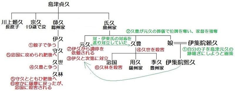 【図】島津家の争い