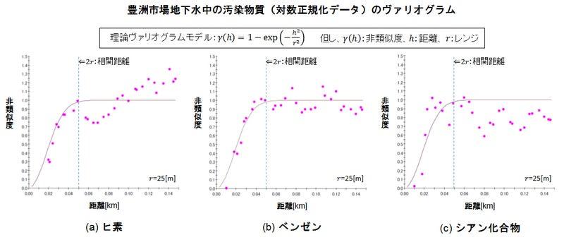 豊洲濃度variogram