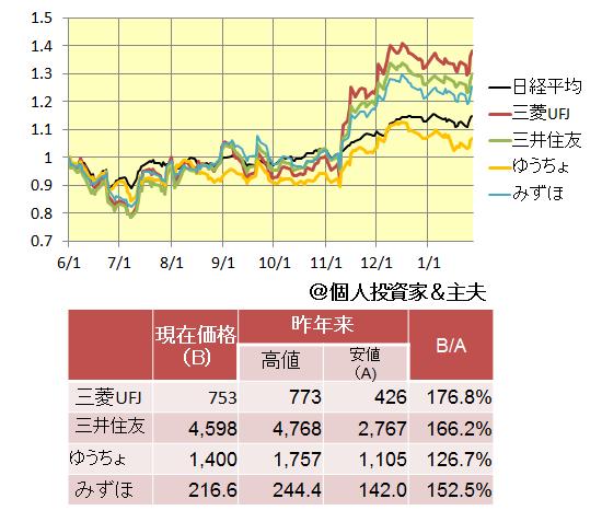 三菱 東京 ufj 銀行 の 株価