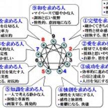 【エニアグラム心理学…