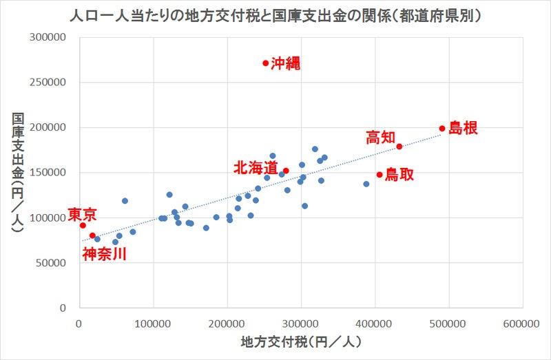 沖縄県の地方交付税と国庫支出金の関係