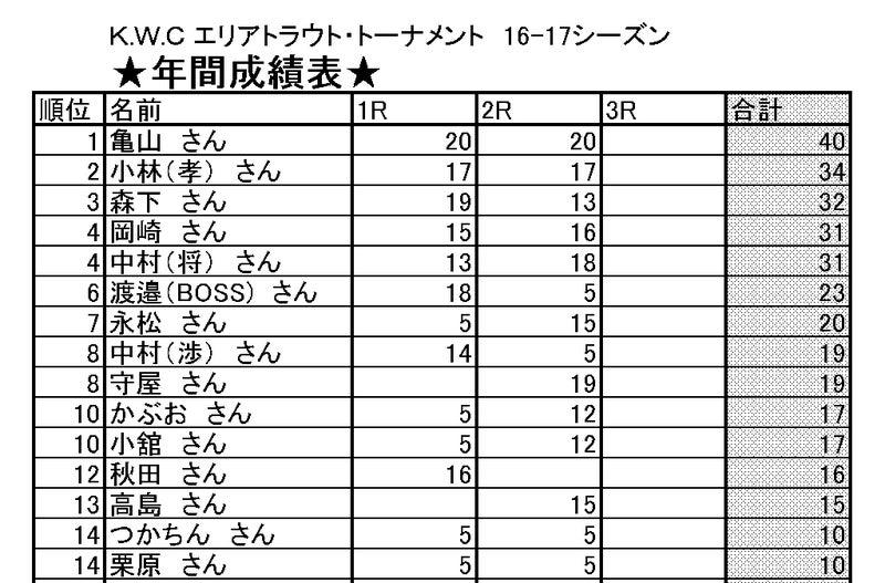 KWCトラウト年間成績表.jpg