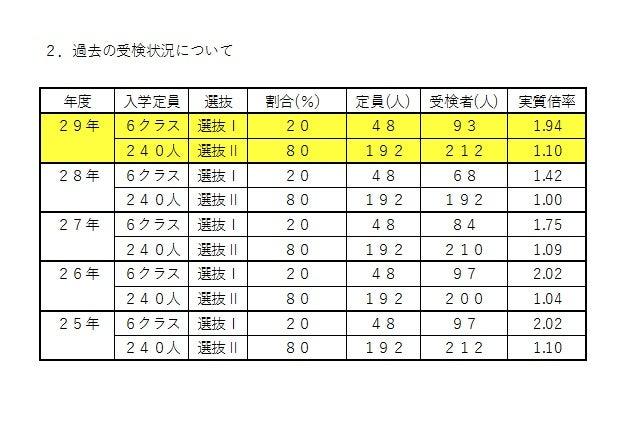県立 高校 倍率 広島