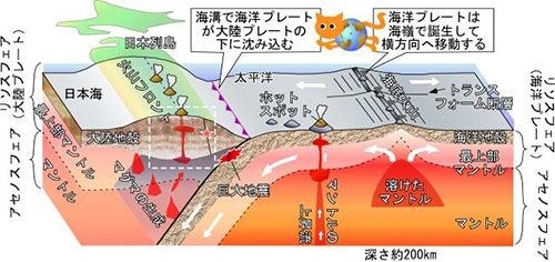 『北極大神界~浮上』浄化計画(その7)   嵐雪の狭山茶庵の ...
