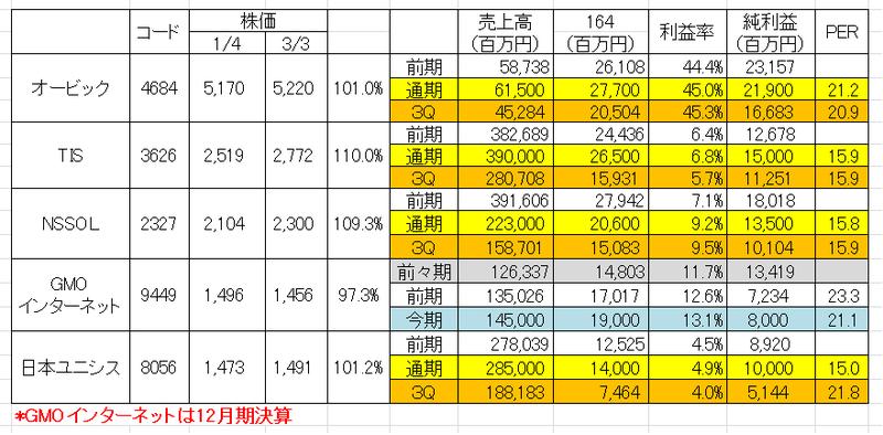 住金 株価 新日鉄 ソリューションズ