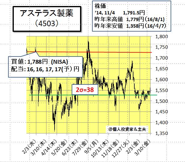 アステラス 製薬 の 株価