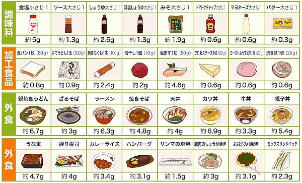 浜松市南区   ダイエット&整体ストレッチ専門ジムダイエット   下半身デブと塩分1日の摂取量。