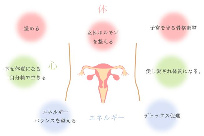 ホルモン 男 増やす 女性