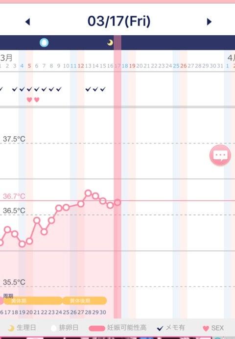 症状なし 高温期10日目 ☆☆高温期の体温が低くても(平均36.69)陽性出ました☆☆|女性の健康 「ジネコ」
