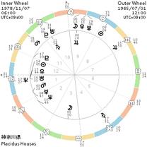 月と金星と木星の相性 ~ 長瀬智也&江頭2:50 の場合 ~の記事に添付されている画像