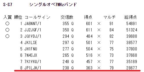 2017_saitama_result