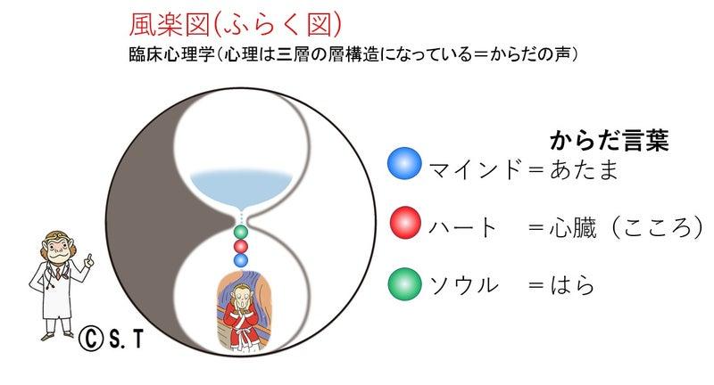 風楽図(ふらく図)その4 臨床心...