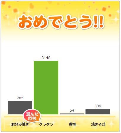 アメーバピグ4択クイズ答え3/27