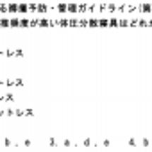 問題4 日本褥瘡学会…