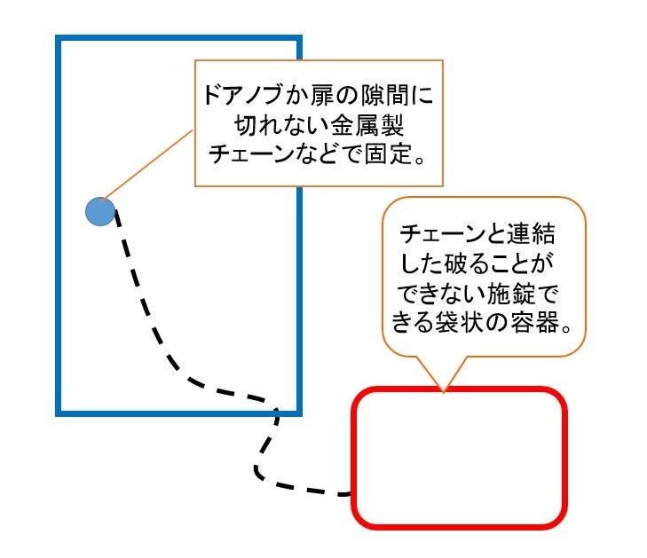 アイデアの重要性(1)対象と行...