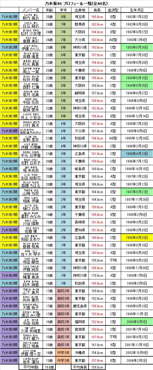 メンバー 一覧 卒業 乃木坂