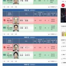 「一票の格差と沖縄」
