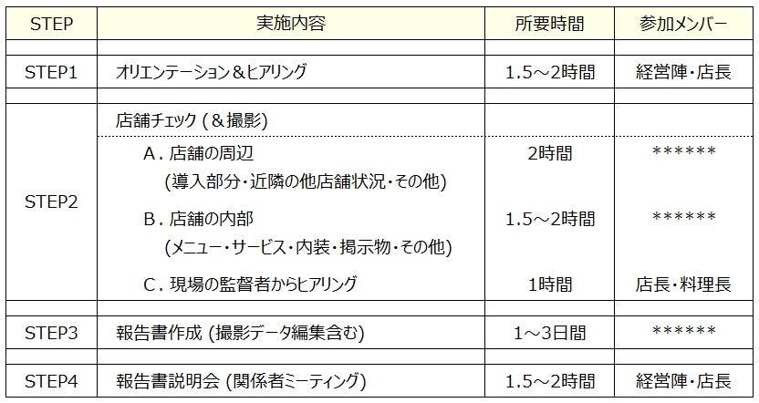 フードビジネス 専門家 ファインド 札幌 太田耕平