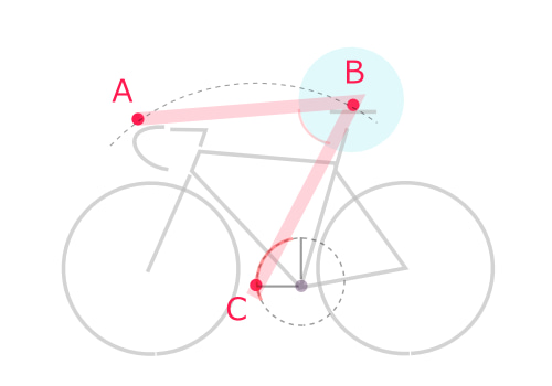 ロードバイクのフィッティング研究 Lv.15 「 ポジション全体のイメージ(ロードとTT) 」の記事より