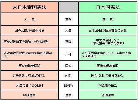 大 日本 帝国 憲法 日本 国 憲法 違い 日本国憲法と大日本国憲法の異なる点~憲法の特徴と国民~