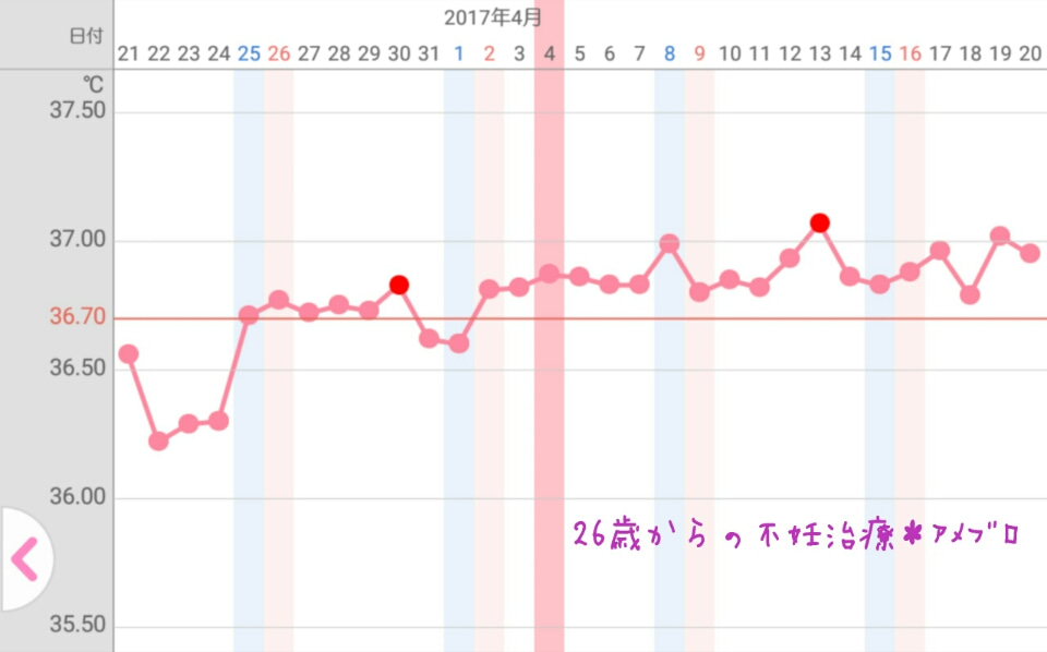 体温 下がる 生理 こない 体温が下がったのに生理がこない -基礎体温をつけています。7月6日から-