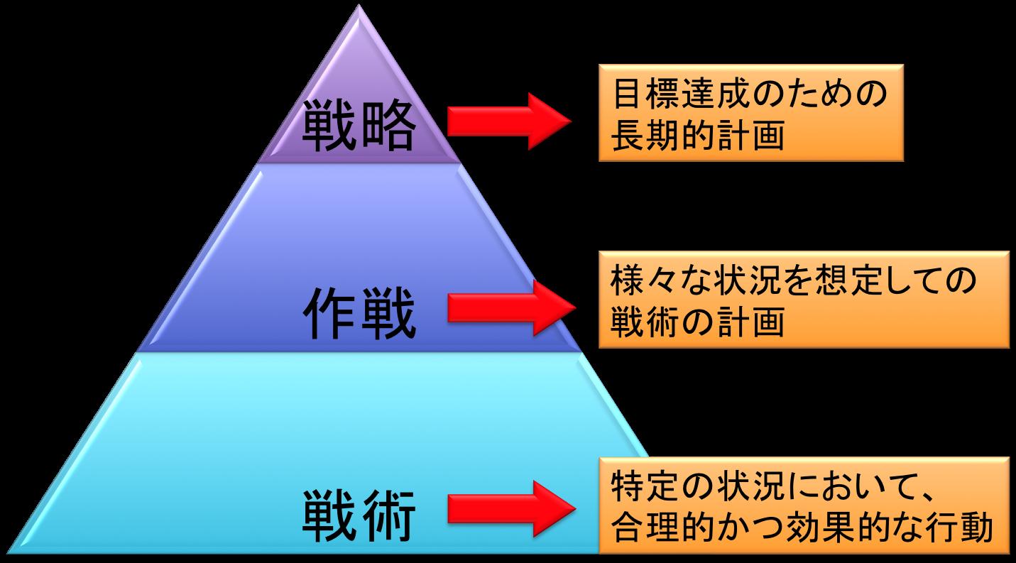 【香川県高松市】脳と身体のトレーニングジム BB Activation 公式ブログスポーツにおける戦略・作戦・戦術
