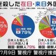 朝日新聞は反日 反安…