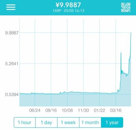 XRP(リップル)高騰で再び60円台に、ビットコイン余波で買い旺盛