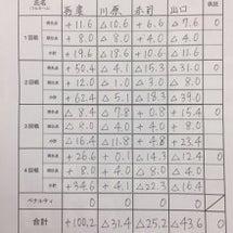 女流桜花Bリーグ第1…