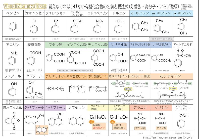 ☆覚えなければいけない有機化合物の名前と構造式の解答 ...