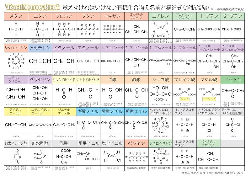 数学・化学講師 佐藤学による受験生に役立つ濃縮ポイントと…etc