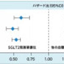 「SGLT2阻害薬」…