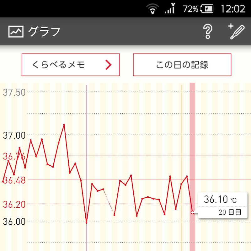 下がる 高温期3日目