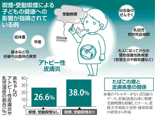 妊娠中の受動喫煙でも、赤ちゃん...