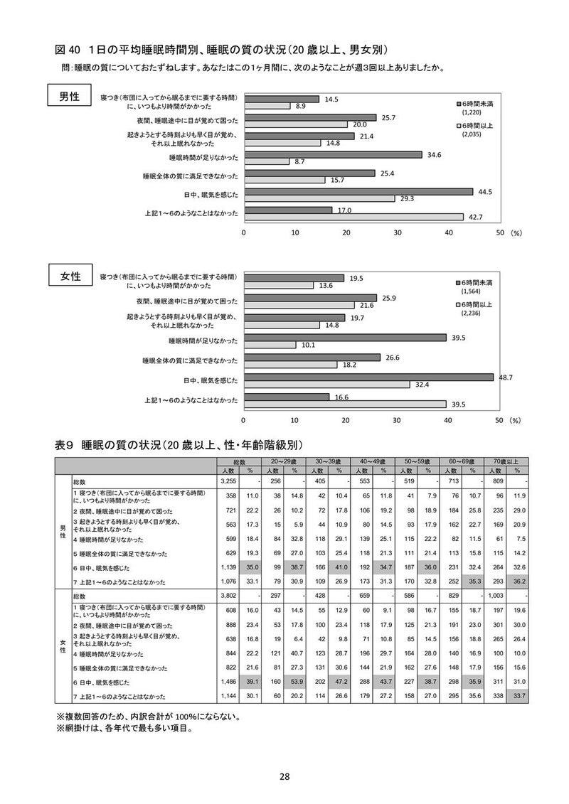 国民健康栄養調査2