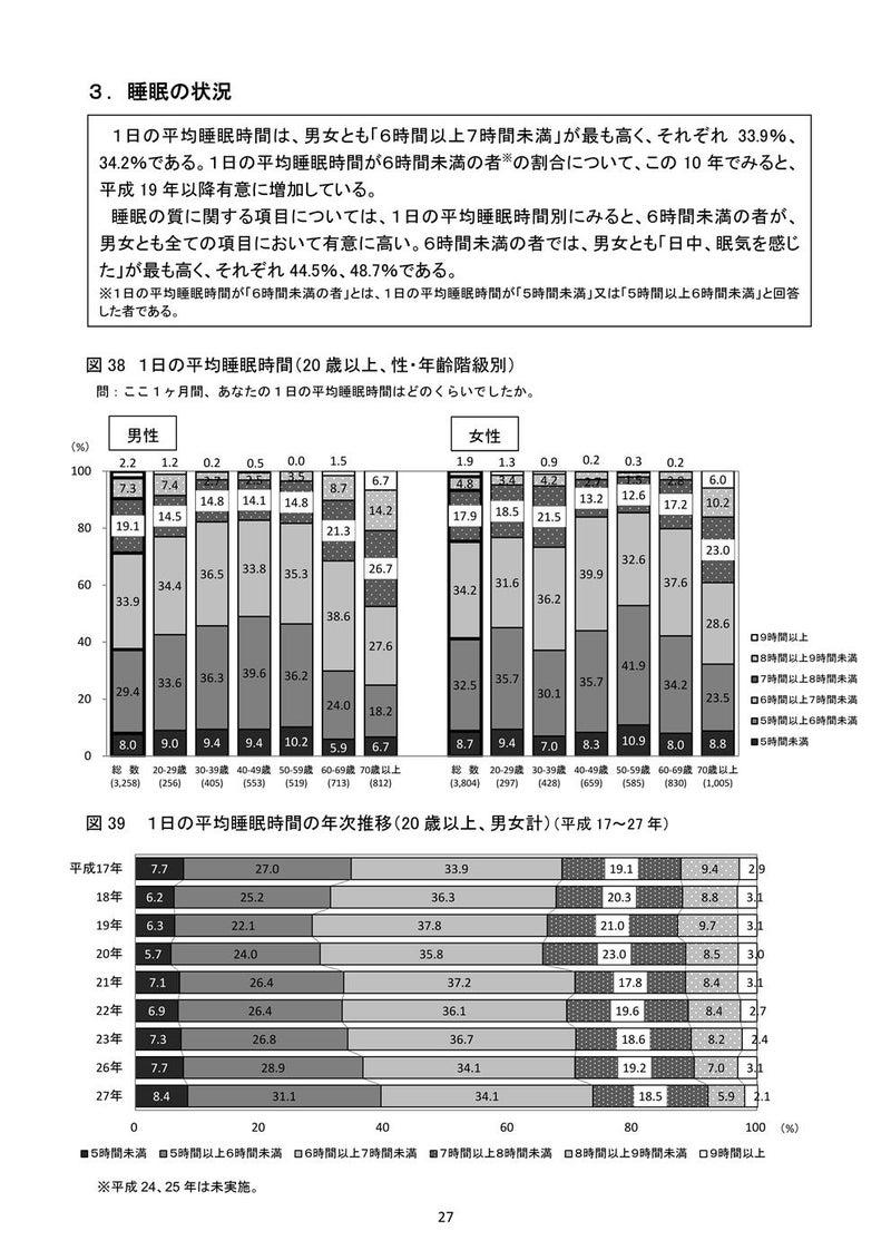 国民健康栄養調査1
