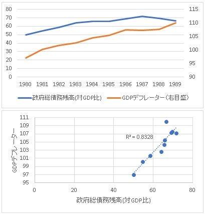 03政府総債務-GDPデフレーター