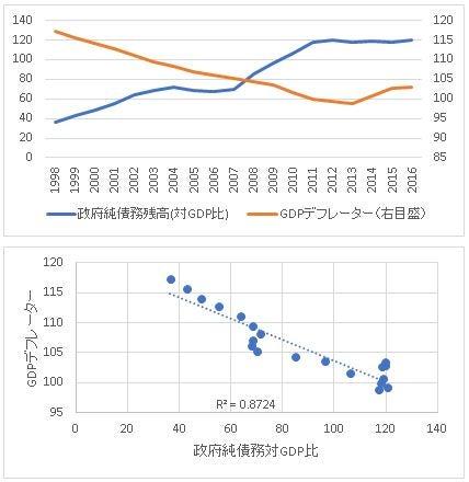 08政府純債務-GDPデフレーター1998