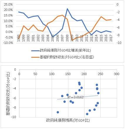 06政府純債務-基礎的財政収支1998