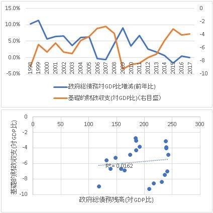 05政府総債務-基礎的財政収支1998