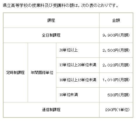 公立 入試 高校 県 広島