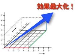 吸収効率を100%に改良したOPCサプリメント