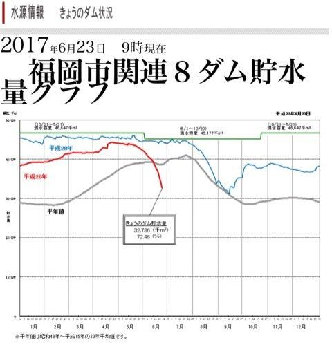 福岡 ダム 貯水 率