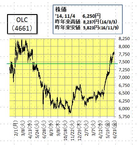オリエンタルランド 株価 チャート