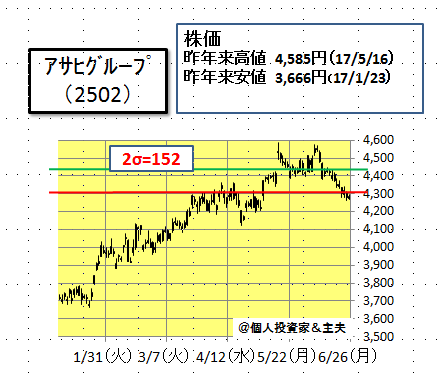 アサヒ 株価