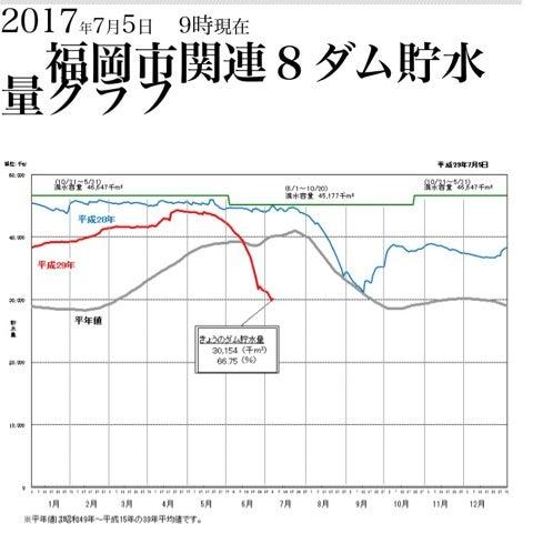 福岡 市 貯水 率