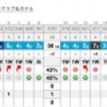 今日のゴルフは暑かっ…