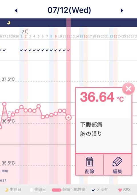 低温期 胸の張り