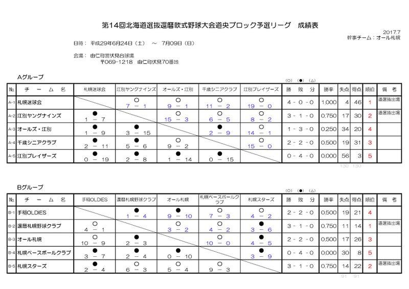 道央ブロックリーグ戦最終報告 |...